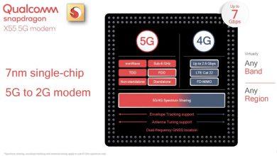 Photo of مودم X55 کوالکام یک راه سریعتر برای اتصال 5G