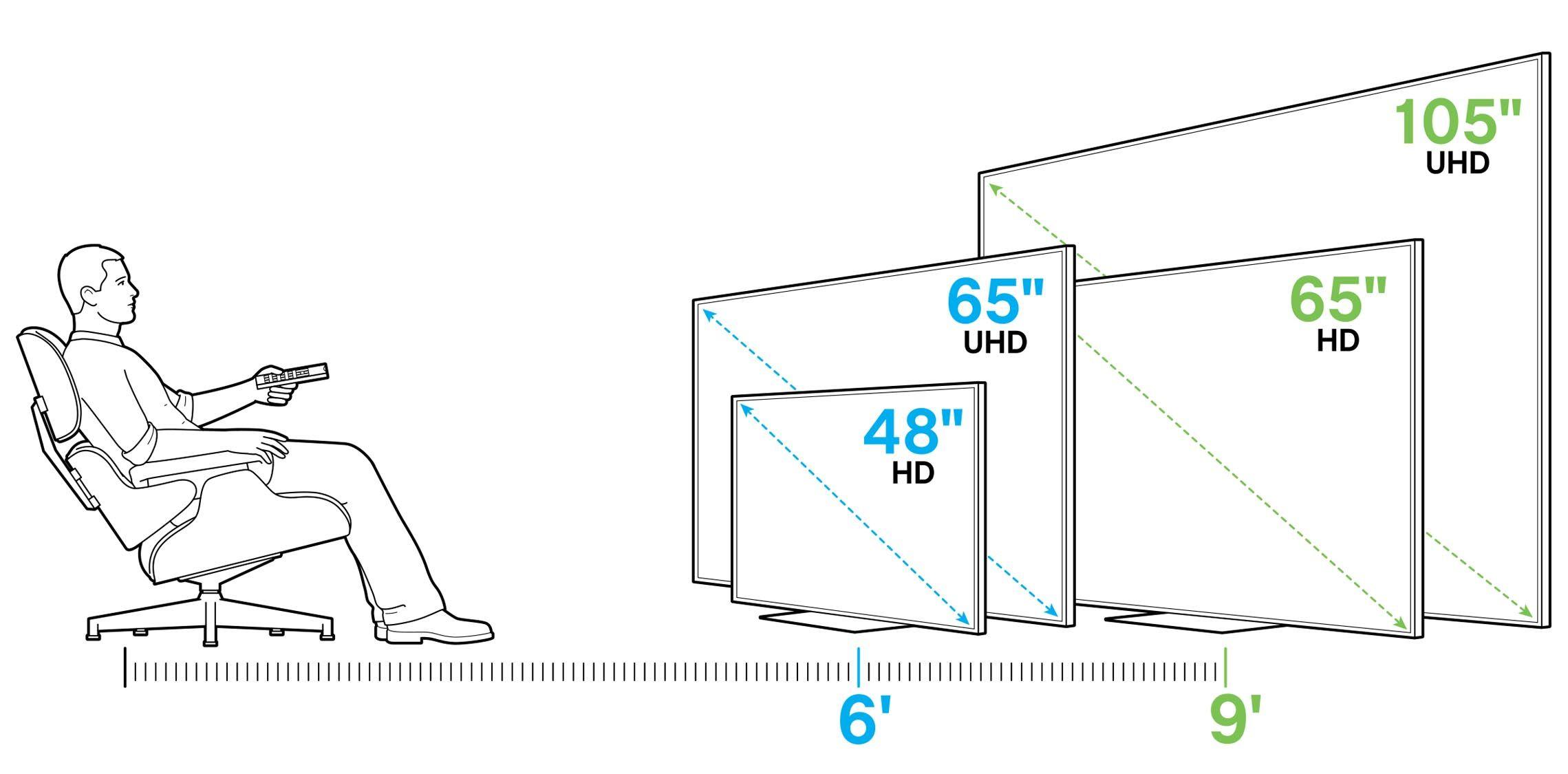 اندازه اولین و مهمترین معیار در خرید تلویزیون است
