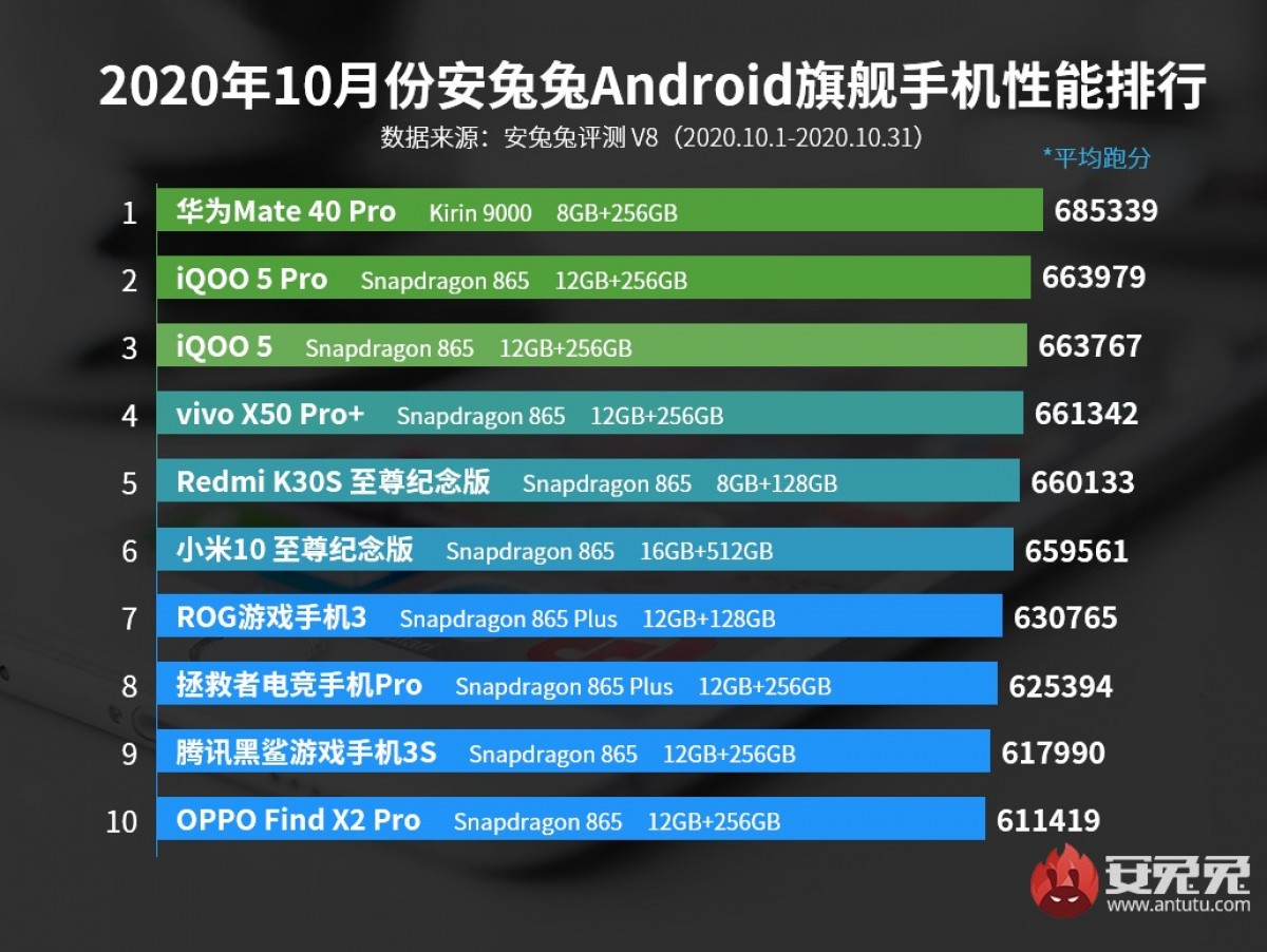 Huawei Mate ۴۰ Pro