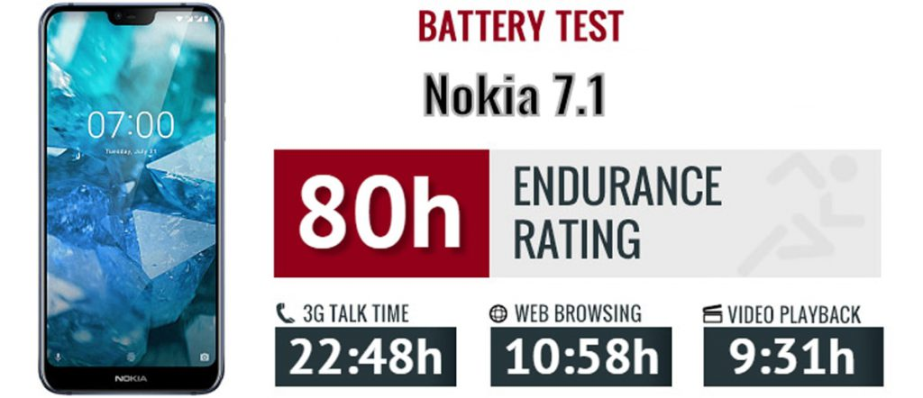 Nokia-7-1-review